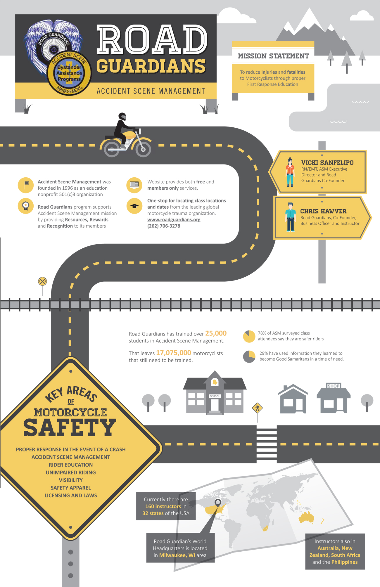 Road Guardians Infographic
