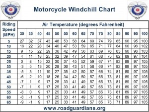 Click image to see windchill chart full screen.