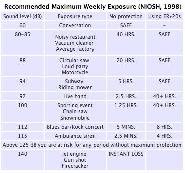 NIOSH hearing information for motorcyclist